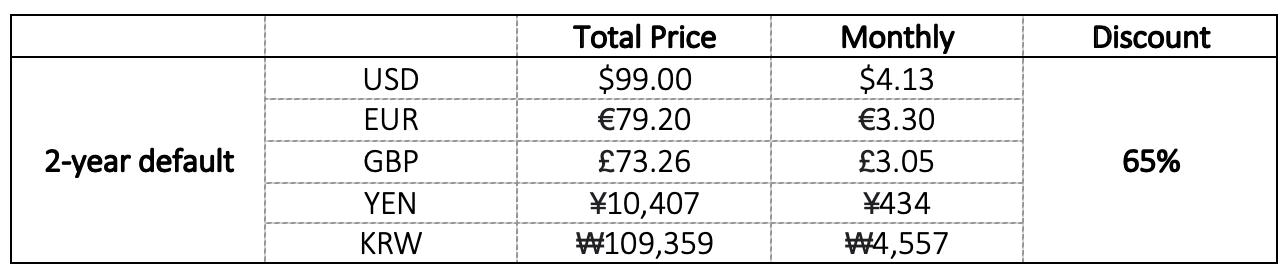 nordvpn prices-2 years plan